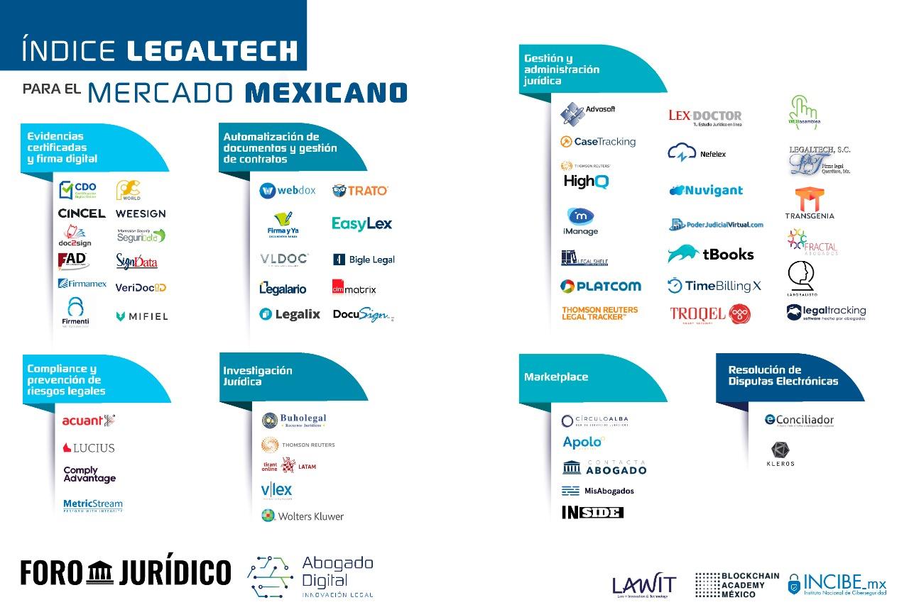 foro jurídico Índice Latinoamericano de Legaltech'
