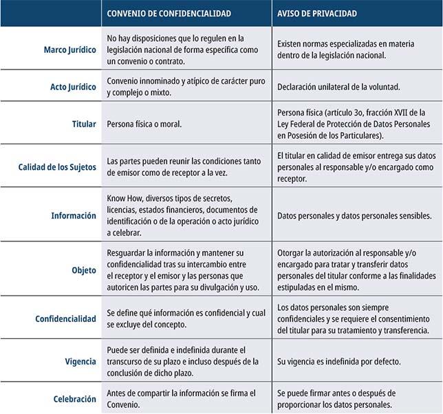 diferencias entre  convenio de confidencialidad y  aviso de privacidad.